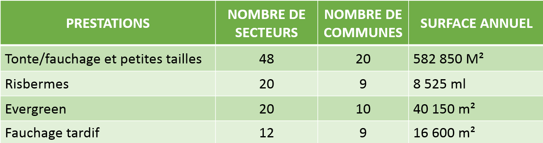 Tableau espaces verts